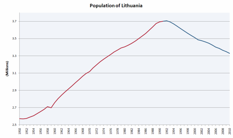 Population_of_Lithuania.PNG